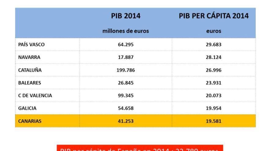 PIB y PIB per cápita