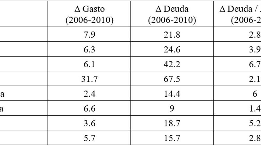 Evolución del gasto y la deuda. Datos de la OCDE.