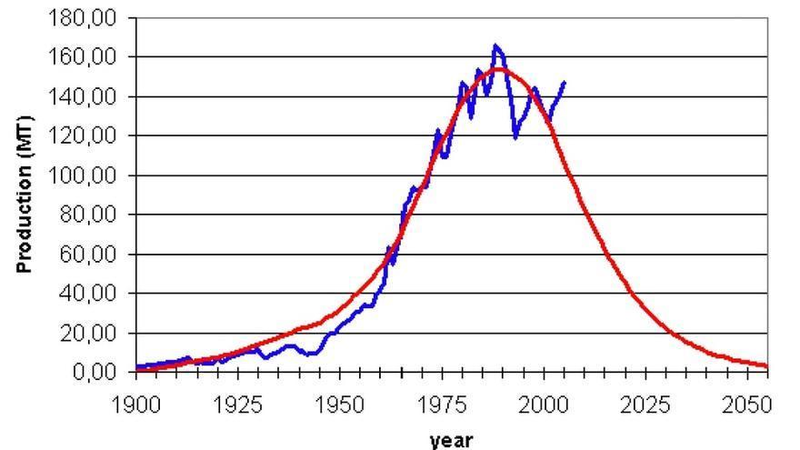 Evolución de la producción mundial de fosforita