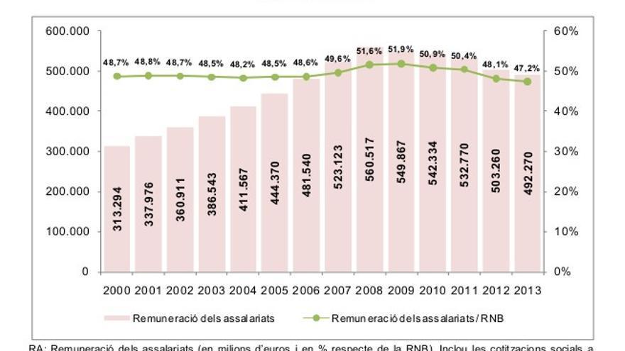 El gráfico muestra la pérdida de peso de las rendas salariales desde el año 2000 hasta 2013