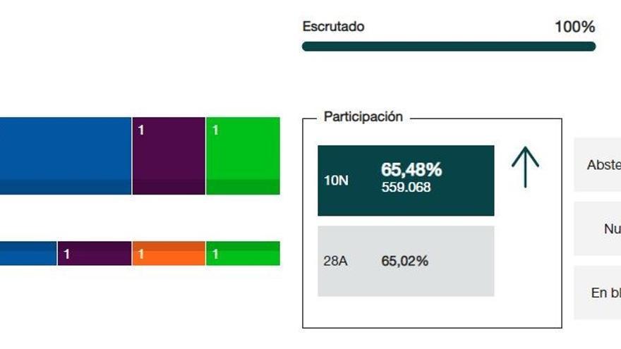 En Asturias, PSOE obtiene 3 escaños, PP-Foro 2, UP y Vox 1 cada uno