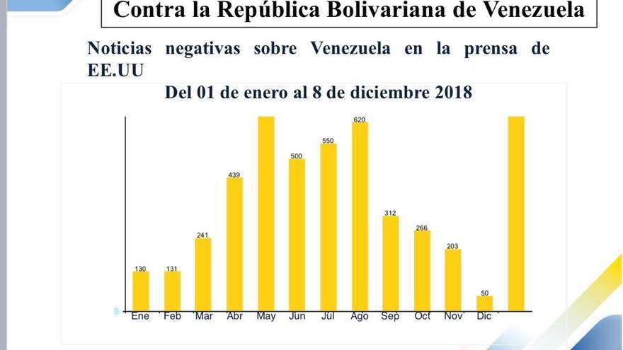 NOTICIAS NEGATIVAS SOBRE VENEZUELA