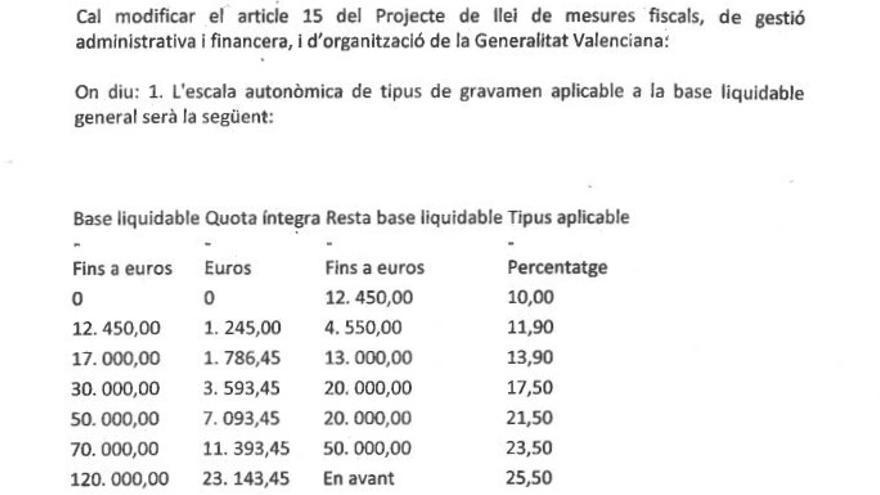 Propuesta del Consell de reforma del tramo autonómico del IRPF. (Extraído de la enmienda de Podemos)
