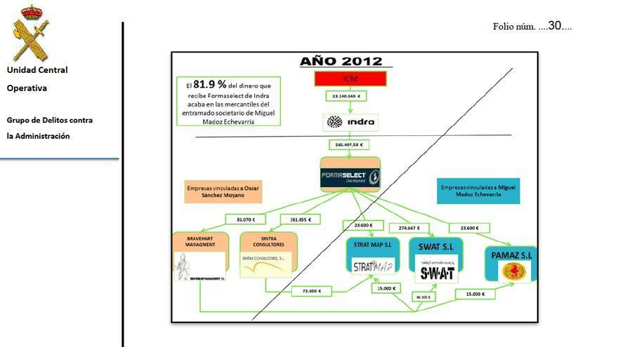 Gráfico de la Guardia Civil sobre el destino de los pagos de Indra en 2012.
