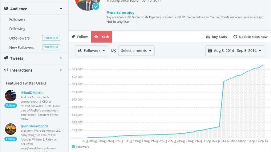 Progresión de seguidores de Mariano Rajoy en Twitter