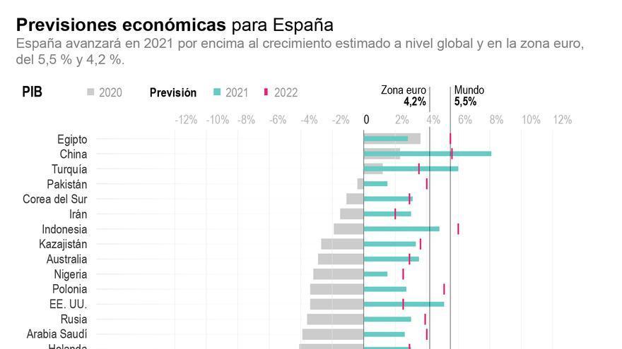 El FMI recorta su previsión de crecimiento para España al 5,9 % en 2021