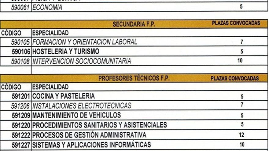 Propuesta final de la administración, con el número de plazas y especialidades a convocar en 2017 en las oposiciones de Secundaria