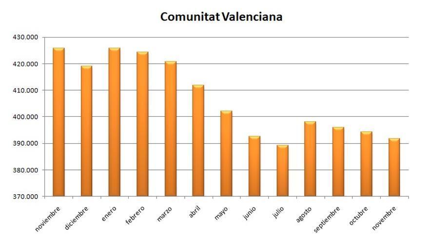 El paro baja en la Comunitat Valenciana por tercer mes consecutivo