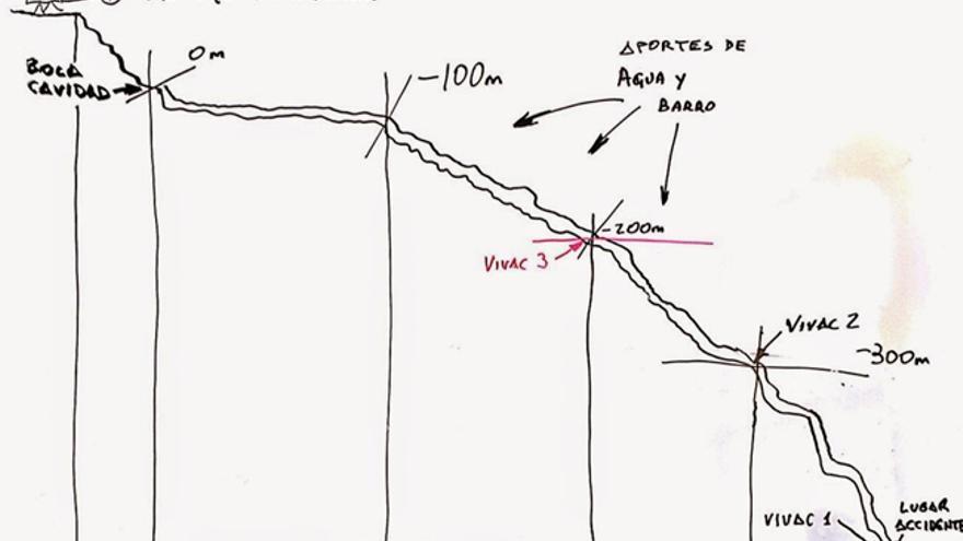 Croquis cueva Intimachay (Perú). Rescate Cecilio López