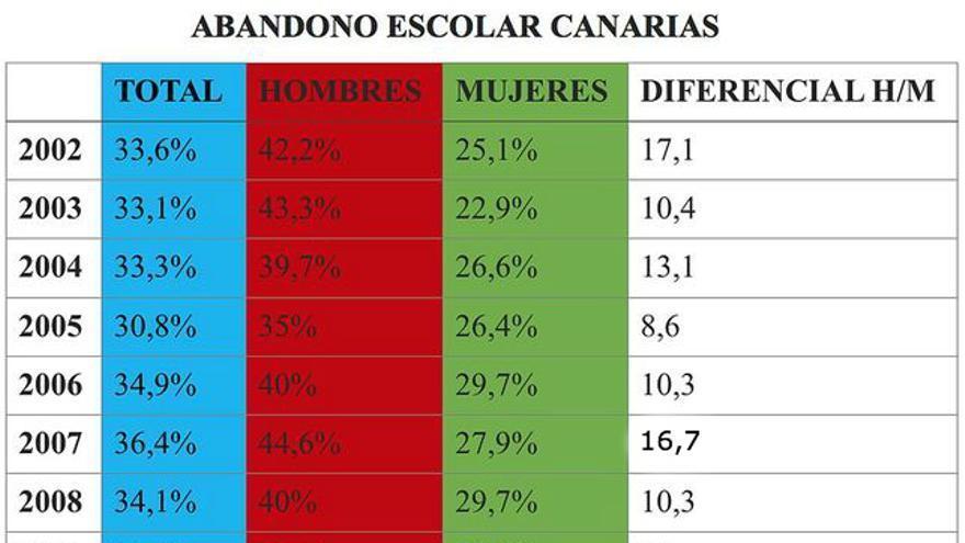 Datos obtenidos de INE.
