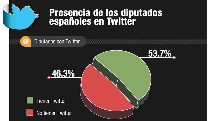 Presencia de los diputados españoles en Twitter. Gráfico: Belén Picazo