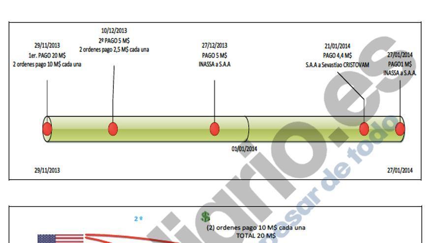 El gráfico del pago elaborado por los agentes de la Guardia Civil.