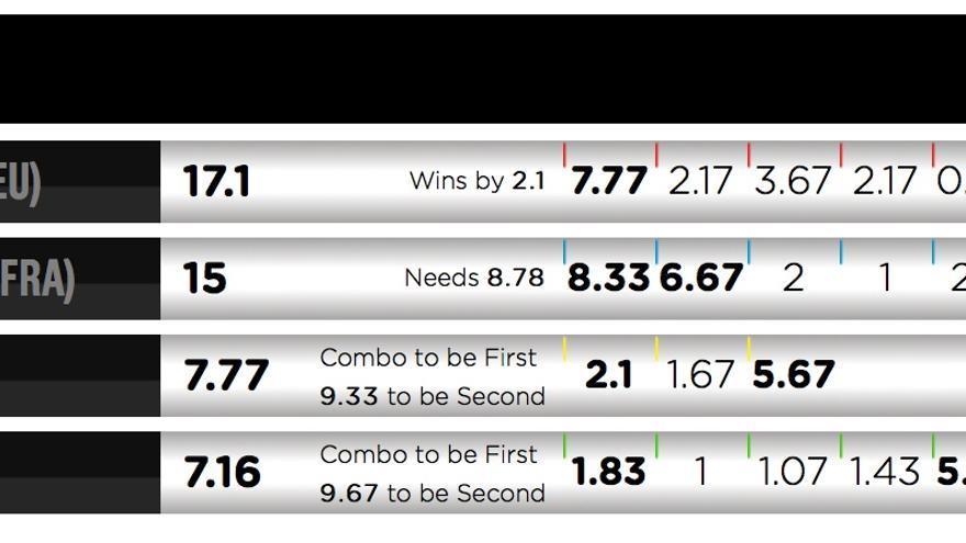 Resultados de la final del Frontón King Pro 2016.