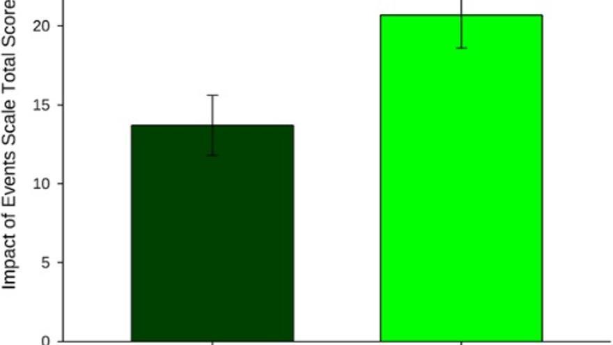 Diferencia del número de 'flashbakcs' vividos por aquellos que jugaron al Tetris (Visuospatial) y los que no lo hicieron (Gráfico: PLoS One)
