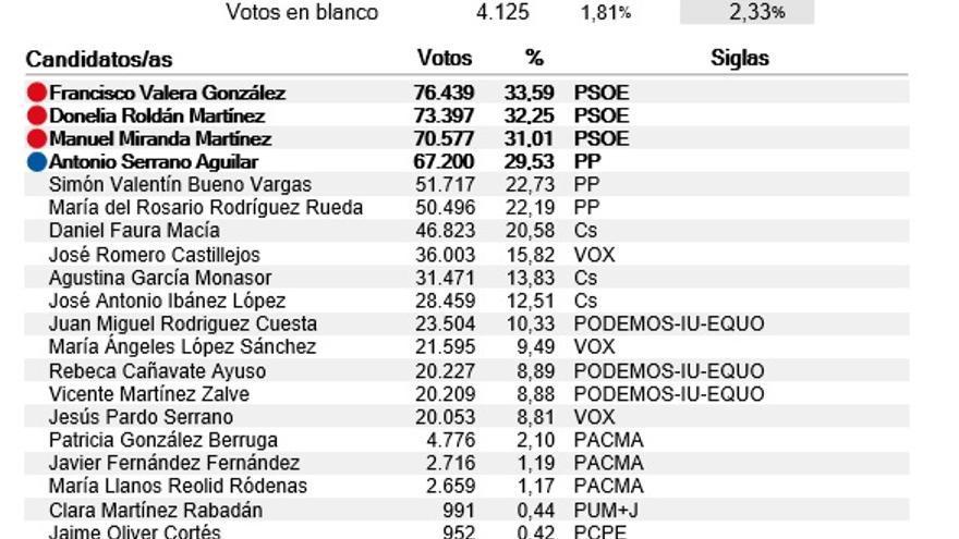 Resultados de Albacete en las elecciones al Senado 2019