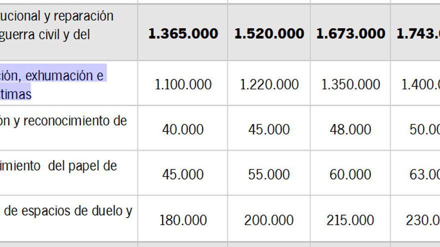 I Plan Andaluz de Memoria Democrática
