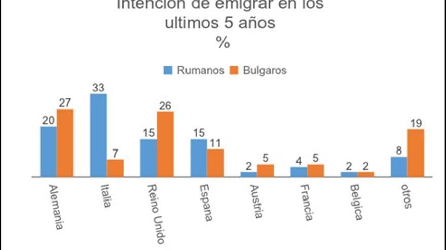 Fig. 2 Fuente:  Estudio BBC Marzo-Abril 2013. N=359 (Rumanía) N=366 (Bulgaria)