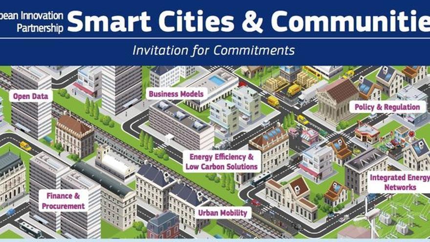 Las ciudades inteligentes persiguen la innovación.