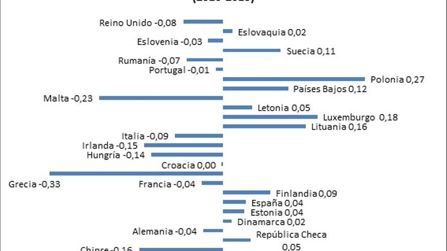 Fuente: Charron, N., L. Dijkstra y V. Lapuente. 2014. 'Regional Governance Matters: Quality of Government within European Union Member States', Regional Studies, 48(1): 68-90 y 'Mapping the Regional Divide in Europe: A Measure for Assessing Quality of Government in 206 European Regions'. Social Indicators Research. DOI: 10.1007/s11205-014-0702-y.