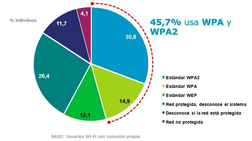 Medidas de seguridad utilizadas en redes inalámbricas wifi (Fuente: ONTSI e INTECO)