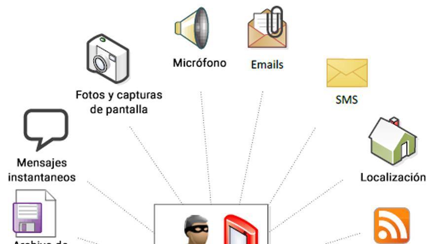 Diagrama del funcionamiento del softwares espía como Pegasus, filtrado por Wikileaks en 2015.