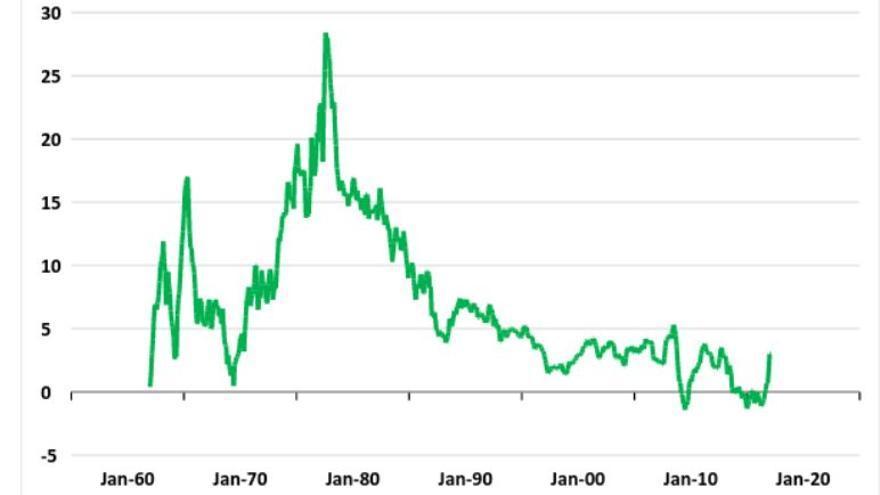 Gráfico 1. Índice de precios al consumo (%, interanual). | Fuente: Banco de España. Elaboración: Nacho Álvarez.