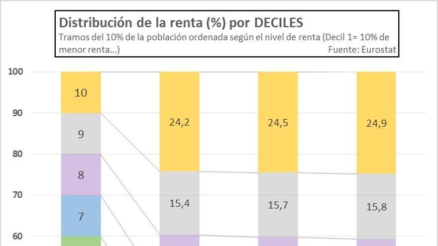 Distribución Renta