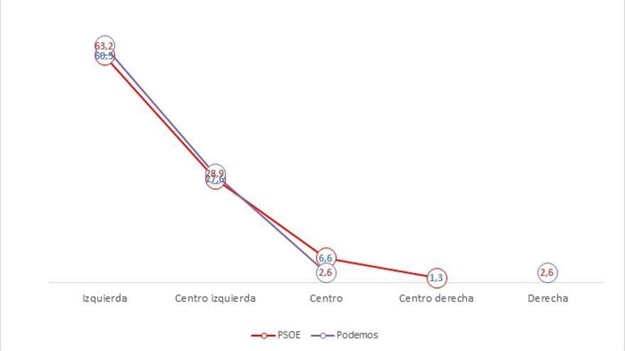 Autoubicación en el eje izquierda-derecha de los votantes PSOE Generales 2011 que votaron PSOE o Podemos en Europeas 2014