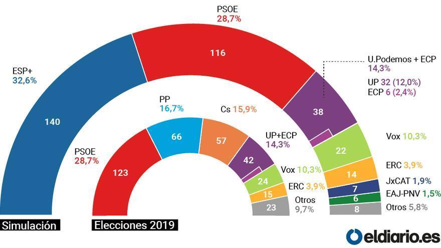 Simulación de los resultados del 28A con la irrupción de 'España Suma'.