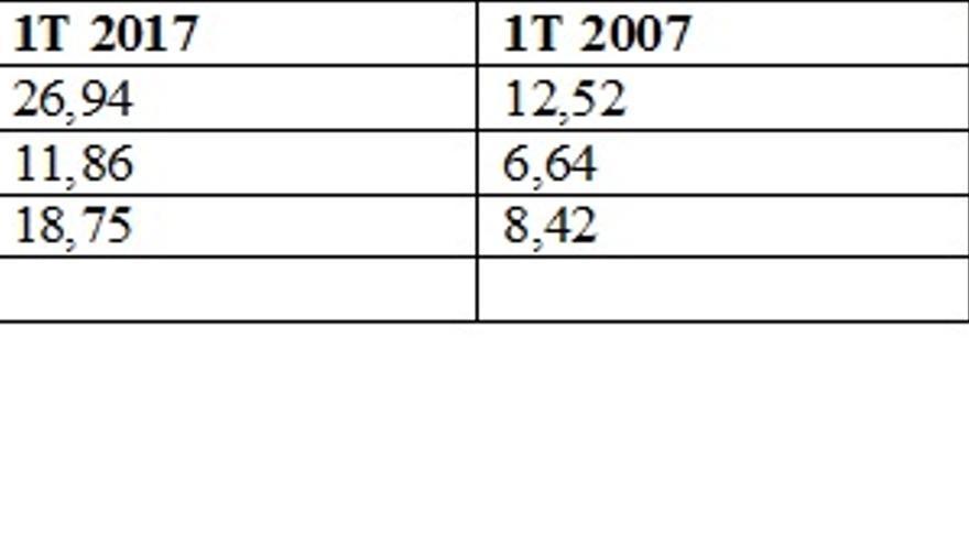 Cuadro comparativo de las tasa de paro