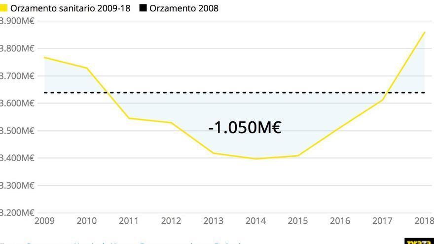 Evolución del presupuesto sanitario en Galicia