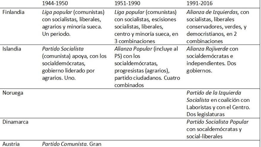 Formatos en los que la izquierda de la socialdemocracia ha participado en el gobierno en Europa occidental