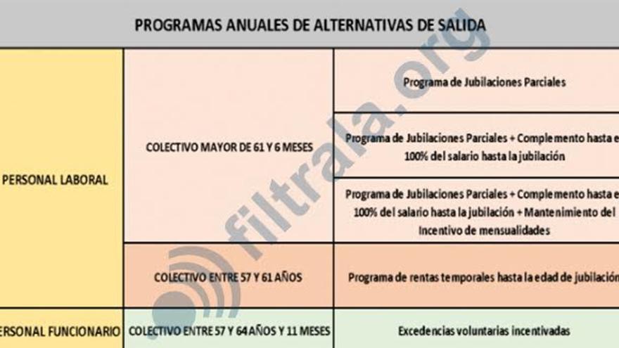 """Programa de """"alternativas de salida"""" de Correos"""