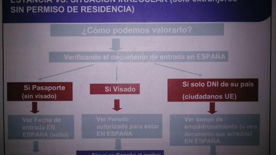 Imagen de una de las diapositivas mostradas en el curso de formación con el que la Consejería de Sanidad explica al personal administrativo de los centros de salud quien tiene o no tiene derecho a la asistencia sanitaria gratuita.