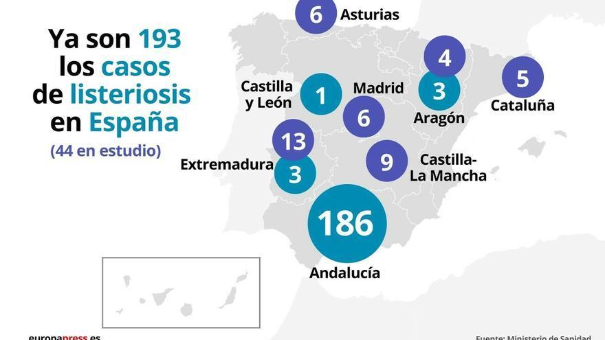 Sanidad confirma 9 casos de listeriosis en investigación que han comido la carne contaminada en Castilla-La Mancha
