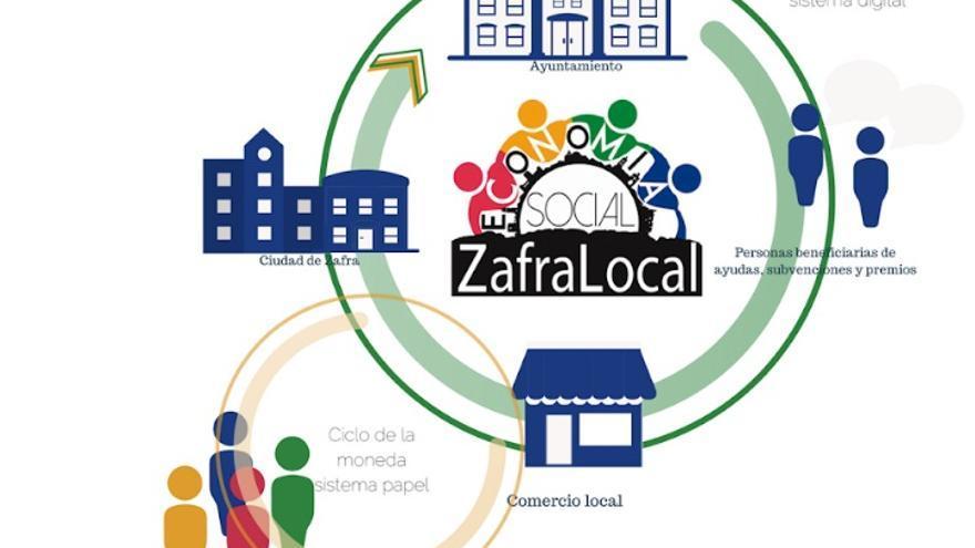 Ciclo de la moneda local de Zafra