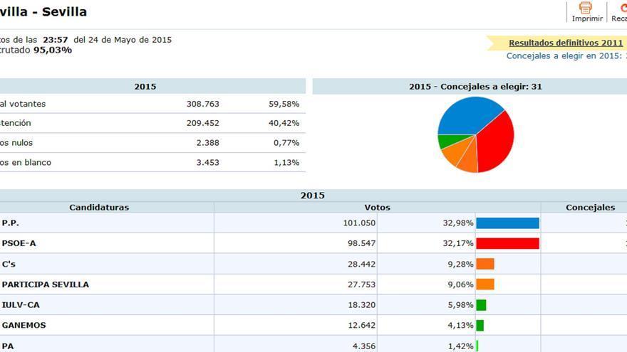 Captura de pantalla con los resultados de Sevilla capital.