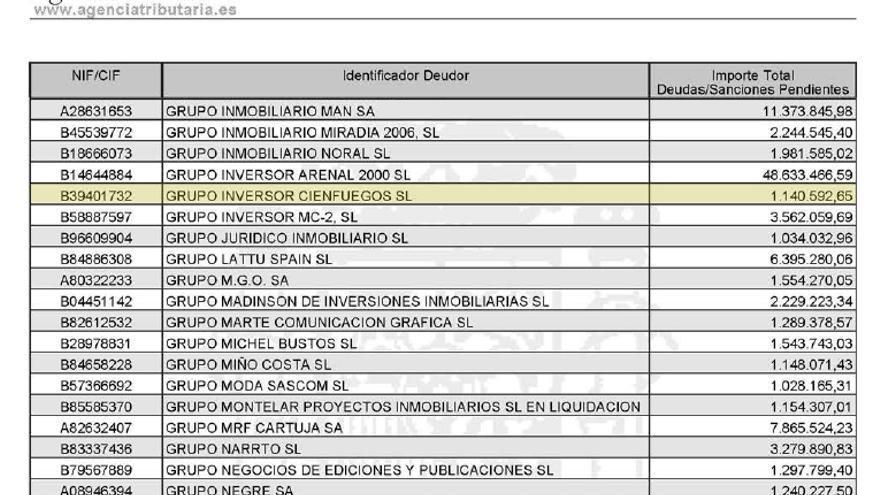 Extracto del listado de morosos hecho público por la Agencia Tributaria.