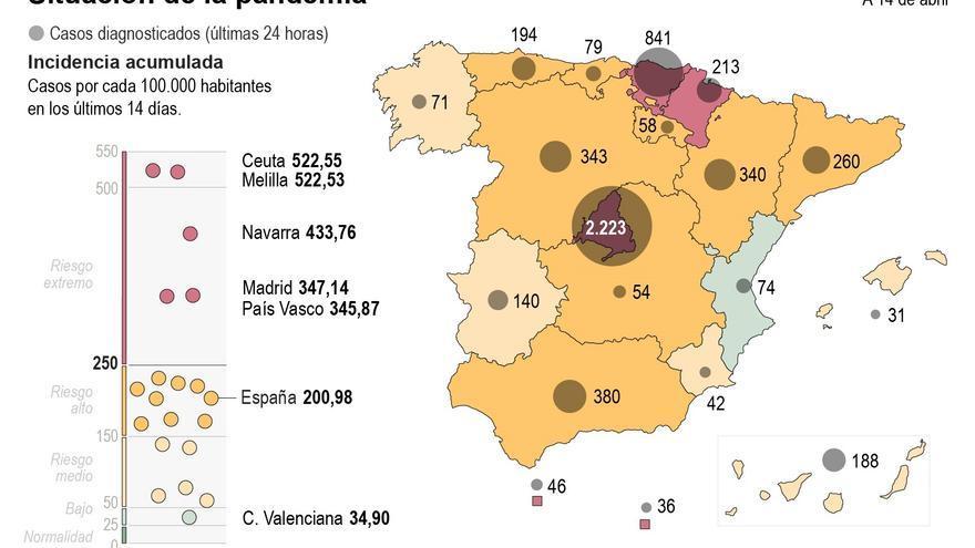 La incidencia de covid supera los 200 casos con una presión en ucis del 21,5%