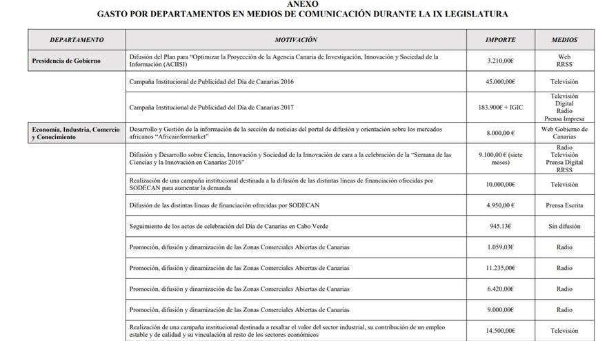 Extracto de la respuesta dada por el Gobierno de Canarias al ciudadano Miguel Prat