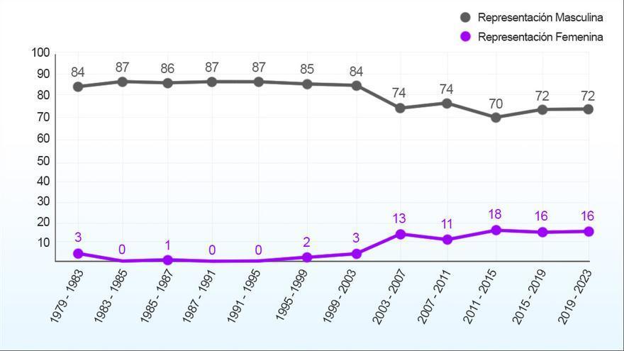 Evolución del poder entre mujeres y hombres en los ayuntamientos.