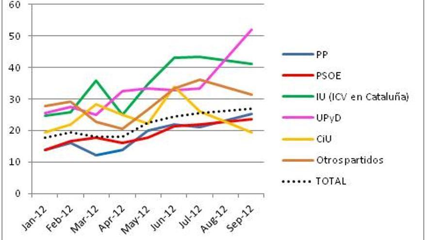 Gráfico 2. Menciones a los políticos como uno de los tres principales problemas y voto en las elecciones de 2011. Enero-septiembre 2012.