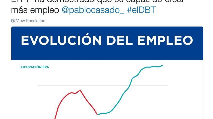 El gráfico que mostró Pablo Casado en el debate.