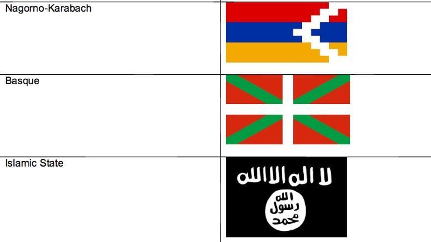 La ikurriña, junto a la bandera del ISIS en la lista de enseñas prohibidas de Eurovisión