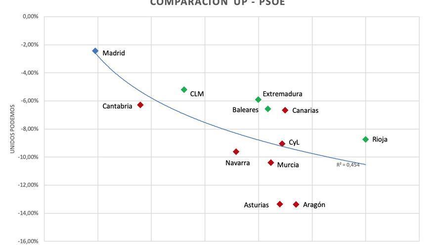 Gráfico: variación de resultados electorales, comparación UP-PSOE