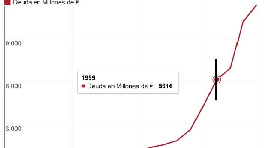 Gráfico de deuda de Castilla-La Mancha a 2014 / Gráfico: Datosmacro