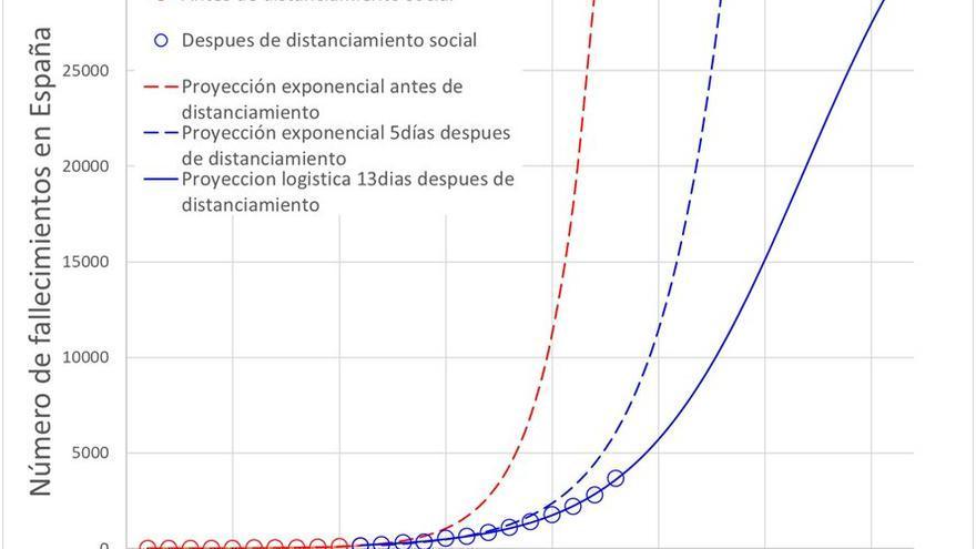 Gráfico 2: Número de fallecimientos en España