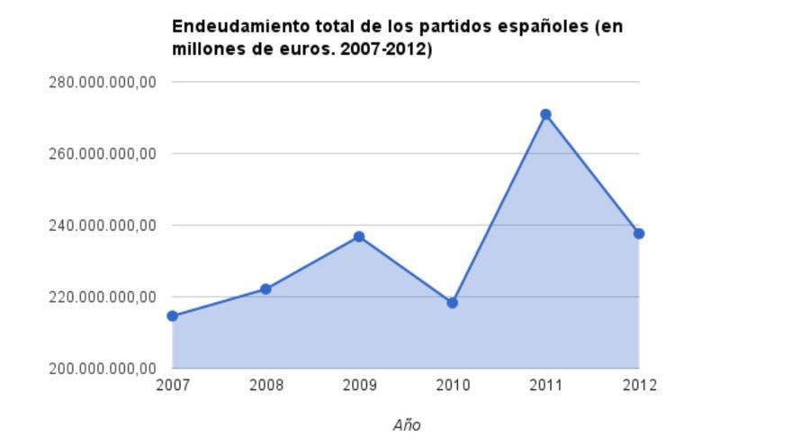 Evolución del endeudamiento bancario total de los partidos políticos españoles. Elaboración propia a partir de datos del Tribunal de Cuentas.