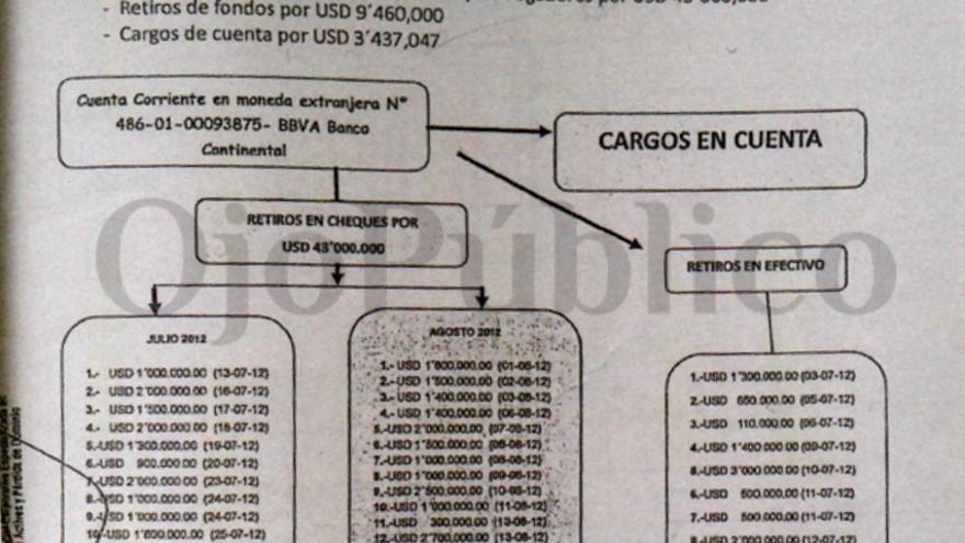 Detalles de las cuentas bancarias en el BBVA de empresas de fachada del perueano Peter Ferrari, capo de la minería ilegal de oro por las autoridades de EEUU y del Perú. Foto: Ojo Público