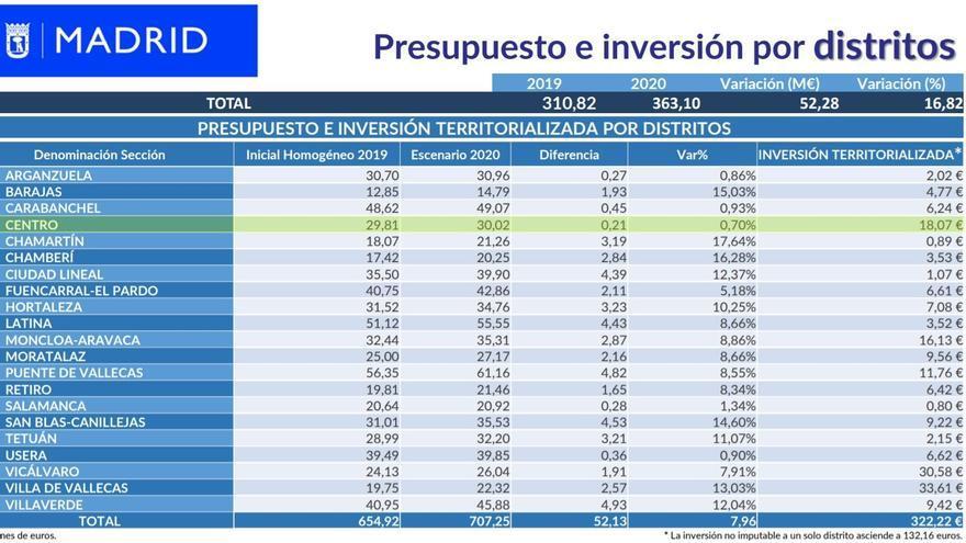 Presupuesto de distritos para 2020 en Madrid